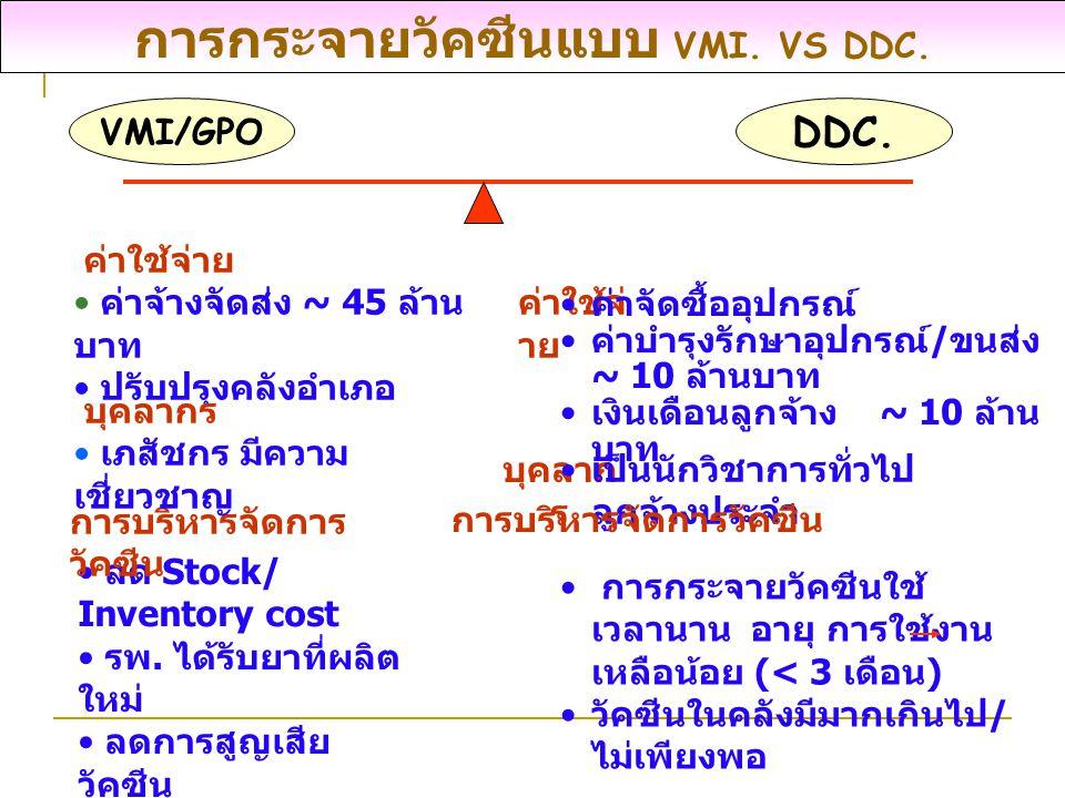 การกระจายวัคซีนแบบ VMI. VS DDC. VMI/GPO DDC. ค่าใช้จ่ าย ค่าจัดซื้ออุปกรณ์ ค่าบำรุงรักษาอุปกรณ์ / ขนส่ง ~ 10 ล้านบาท เงินเดือนลูกจ้าง ~ 10 ล้าน บาท บุ