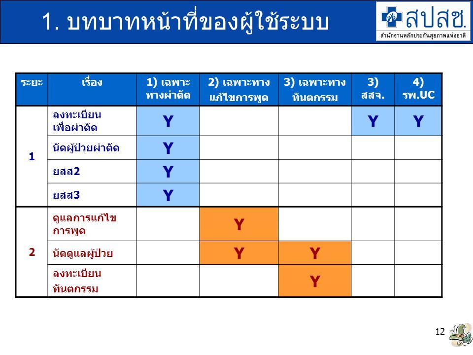 12 1. บทบาทหน้าที่ของผู้ใช้ระบบ ระยะเรื่อง1) เฉพาะ ทางผ่าตัด 2) เฉพาะทาง แก้ไขการพูด 3) เฉพาะทาง ทันตกรรม 3) สสจ. 4) รพ.UC 1 ลงทะเบียน เพื่อผ่าตัด YYY