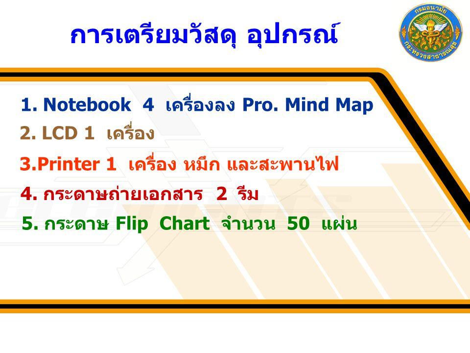 การเตรียมวัสดุ อุปกรณ์ 1. Notebook 4 เครื่องลง Pro. Mind Map 2. LCD 1 เครื่อง 3.Printer 1 เครื่อง หมึก และสะพานไฟ 4. กระดาษถ่ายเอกสาร 2 รีม 5. กระดาษ