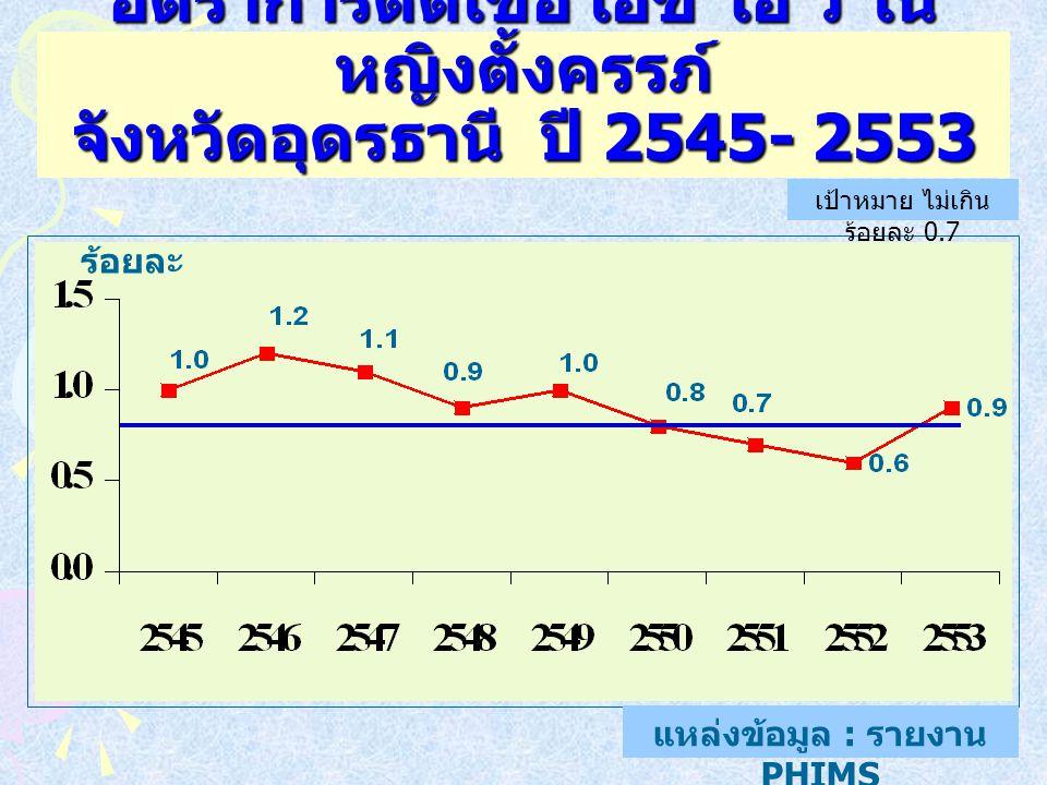 38 อัตราการติดเชื้อ เอช ไอ วี ใน หญิงตั้งครรภ์ จังหวัดอุดรธานี ปี 2545- 2553 แหล่งข้อมูล : รายงาน PHIMS ร้อยละ เป้าหมาย ไม่เกิน ร้อยละ 0.7