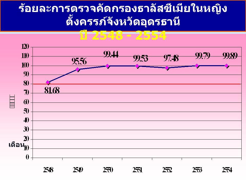 เดือน ร้อยละการตรวจคัดกรองธาลัสซีเมียในหญิง ตั้งครรภ์จังหวัดอุดรธานี ปี 2548 - 2554
