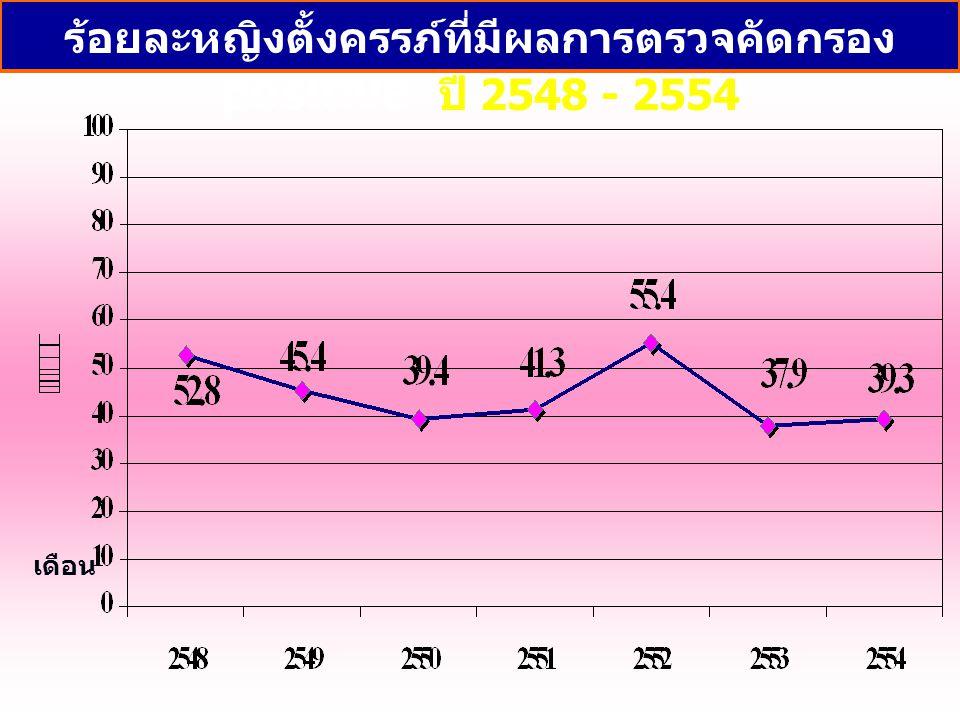เดือน ร้อยละหญิงตั้งครรภ์ที่มีผลการตรวจคัดกรอง positive ปี 2548 - 2554