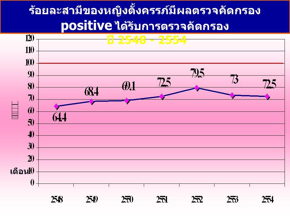 เดือน ร้อยละสามีของหญิงตั้งครรภ์มีผลตรวจคัดกรอง positive ได้รับการตรวจคัดกรอง ปี 2548 - 2554