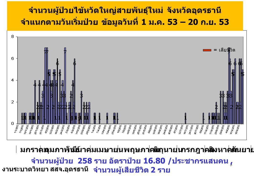 แสดงค่าเฉลี่ย 7 วัน ของสัดส่วน ผู้ป่วยอาการคล้ายไข้หวัดใหญ่ต่อ ผู้ป่วยนอกทั้งหมดที่รับการรักษาใน จังหวัดอุดรธานี ( สัปดาห์ที่ 1-36) 4 13.37