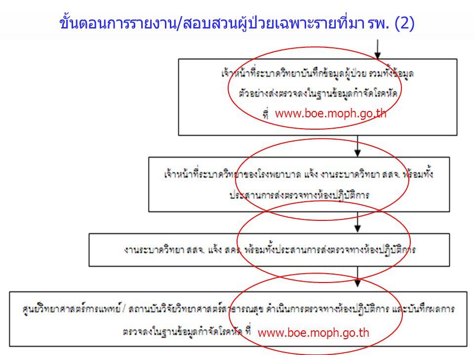 ขั้นตอนการรายงาน/สอบสวนผู้ป่วยเฉพาะรายที่มา รพ. (2) www.boe.moph.go.th