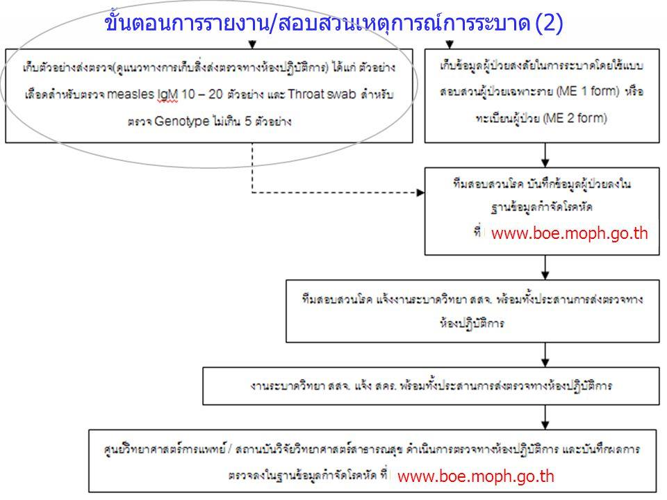 ขั้นตอนการรายงาน/สอบสวนเหตุการณ์การระบาด (2) www.boe.moph.go.th