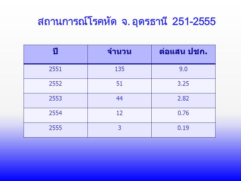สถานการณ์โรคหัด จ. อุดรธานี 251-2555 ปีจำนวนต่อแสน ปชก. 25511359.0 2552513.25 2553442.82 2554120.76 255530.19