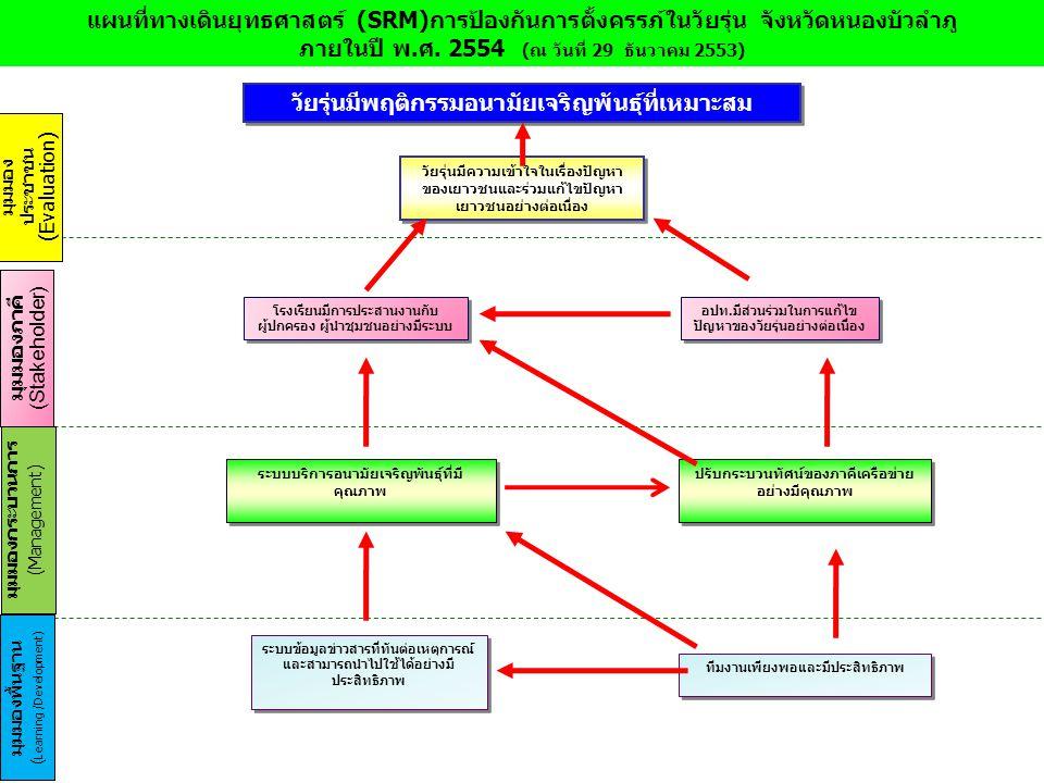 มุมมอง ประชาชน (Evaluation) มุมมองภาคี (Stakeholder) มุมมองกระบวนการ (Management) มุมมองพื้นฐาน ( Learning /Development) ทีมงานเพียงพอและมีประสิทธิภาพ ระบบบริการอนามัยเจริญพันธุ์ที่มี คุณภาพ แผนที่ทางเดินยุทธศาสตร์ (SRM)การป้องกันการตั้งครรภ์ในวัยรุ่น จังหวัดหนองบัวลำภู ภายในปี พ.ศ.