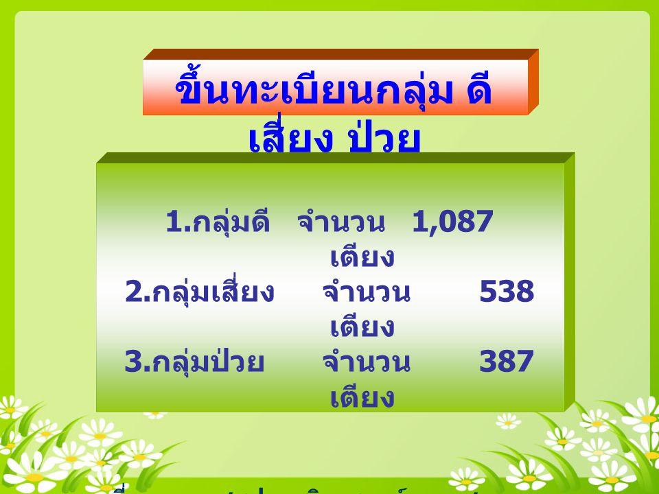 ขึ้นทะเบียนกลุ่ม ดี เสี่ยง ป่วย 1. กลุ่มดี จำนวน 1,087 เตียง 2. กลุ่มเสี่ยง จำนวน 538 เตียง 3. กลุ่มป่วย จำนวน 387 เตียง ที่มา : แบบสรุปการวิเคราะห์ภา