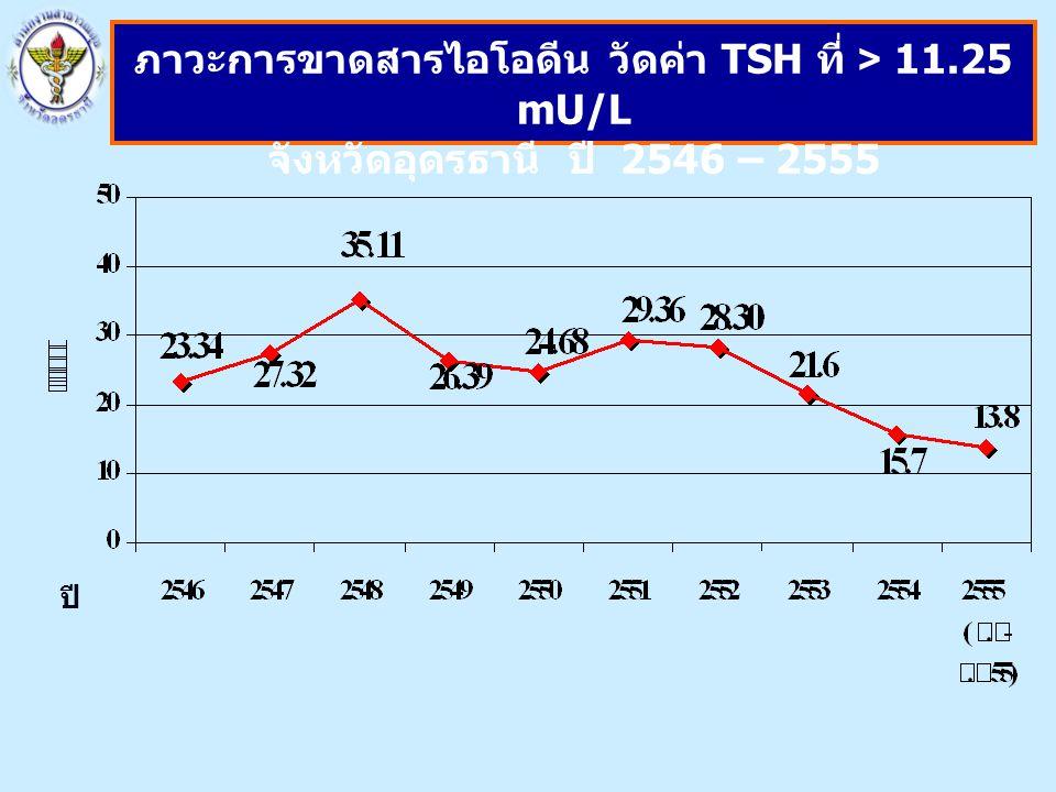 ปี ภาวะการขาดสารไอโอดีน วัดค่า TSH ที่ > 11.25 mU/L จังหวัดอุดรธานี ปี 2546 – 2555