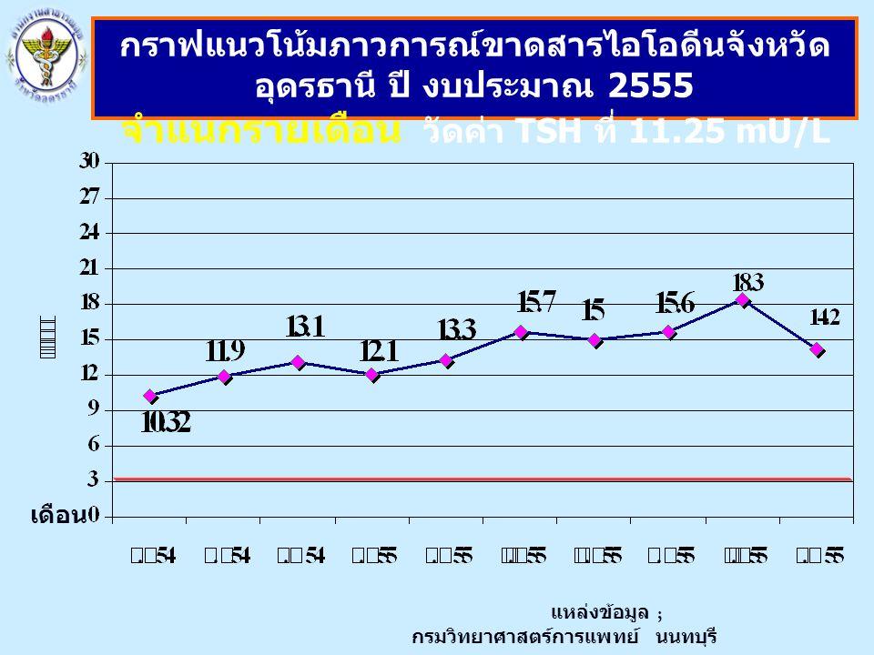 เดือน กราฟแนวโน้มภาวการณ์ขาดสารไอโอดีนจังหวัด อุดรธานี ปี งบประมาณ 2555 จำแนกรายเดือน วัดค่า TSH ที่ 11.25 mU/L แหล่งข้อมูล ; กรมวิทยาศาสตร์การแพทย์ น