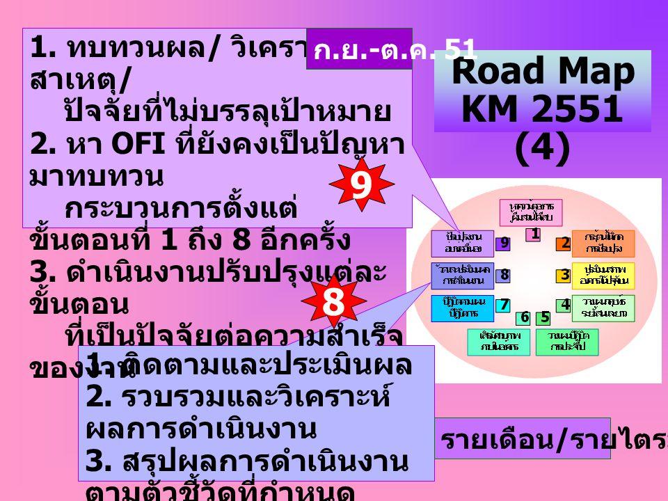 Road Map KM 2551 (4) 1. ติดตามและประเมินผล 2. รวบรวมและวิเคราะห์ ผลการดำเนินงาน 3. สรุปผลการดำเนินงาน ตามตัวชี้วัดที่กำหนด รายเดือน / รายไตรมาส 1. ทบท