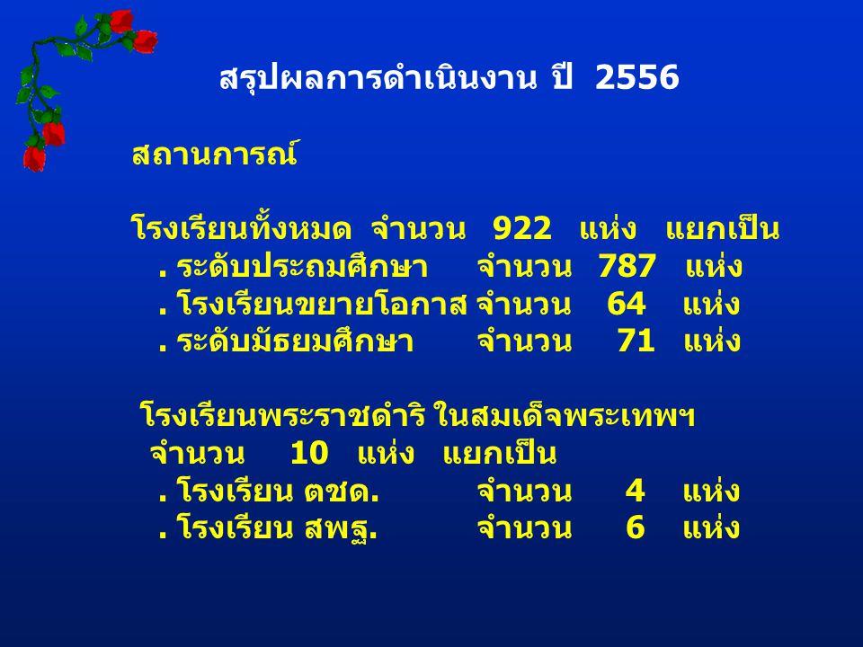 สรุปผลการดำเนินงาน ปี 2556 สถานการณ์ โรงเรียนทั้งหมด จำนวน 922 แห่ง แยกเป็น.