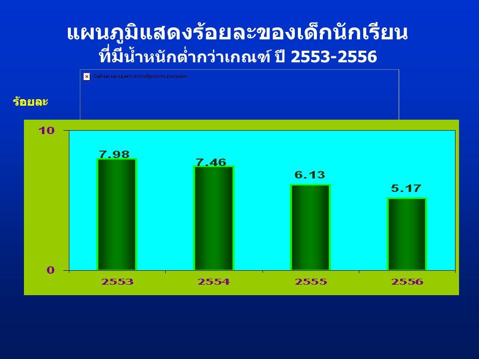 ร้อยละ แผนภูมิแสดงร้อยละของเด็กนักเรียน ที่มี น้ำหนักต่ำกว่าเกณฑ์ ปี 2553-2556