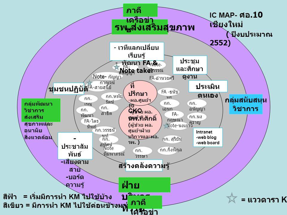 รพ. ส่งเสริมสุขภาพ ฝ่าย บริหาร ทั่วไป กลุ่มสนับสนุน วิชาการ สีฟ้า = เริ่มมีการนำ KM ไปใช้บ้าง สีเขียว = มีการนำ KM ไปใช้ค่อนข้างมาก IC MAP- ศอ.10 เชีย