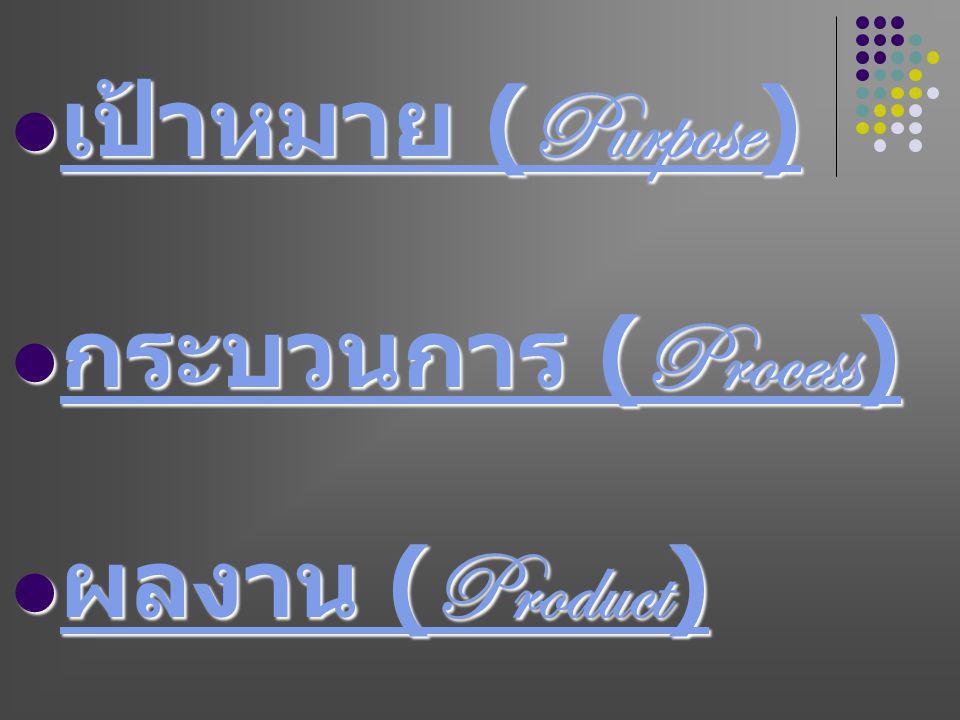 เป้าหมาย (Purpose) เป้าหมาย (Purpose) เป้าหมาย (Purpose) เป้าหมาย (Purpose) กระบวนการ (Process) กระบวนการ (Process) กระบวนการ (Process) กระบวนการ (Process) ผลงาน (Product) ผลงาน (Product) ผลงาน (Product) ผลงาน (Product)