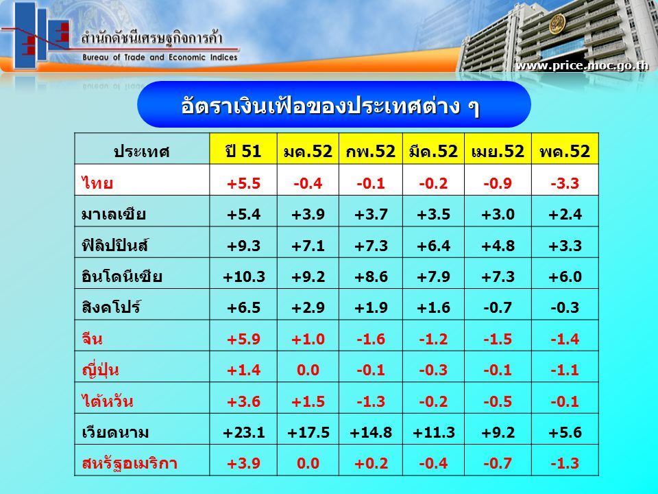 ประเทศปี 51มค.52กพ.52มีค.52เมย.52พค.52 ไทย +5.5-0.4-0.1-0.2-0.9-3.3 มาเลเซีย +5.4+3.9+3.7+3.5+3.0+2.4 ฟิลิปปินส์ +9.3+7.1+7.3+6.4+4.8+3.3 อินโดนีเซีย +10.3+9.2+8.6+7.9+7.3+6.0 สิงคโปร์ +6.5+2.9+1.9+1.6-0.7-0.3 จีน +5.9+1.0-1.6-1.2-1.5-1.4 ญี่ปุ่น +1.40.0-0.1-0.3-0.1-1.1 ไต้หวัน +3.6+1.5-1.3-0.2-0.5-0.1 เวียดนาม +23.1+17.5+14.8+11.3+9.2+5.6 สหรัฐอเมริกา +3.90.0+0.2-0.4-0.7-1.3 อัตราเงินเฟ้อของประเทศต่าง ๆ www.price.moc.go.th