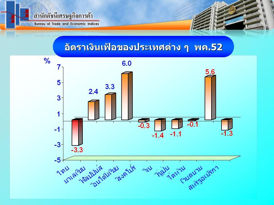 ราคาน้ำมันดิบดูไบ และน้ำมันสำเร็จรูปตลาดสิงคโปร์ เดือน มกราคม 2551 – มิถุนายน 2552 www.price.moc.go.th (เฉลี่ย 6 เดือน 51.65)