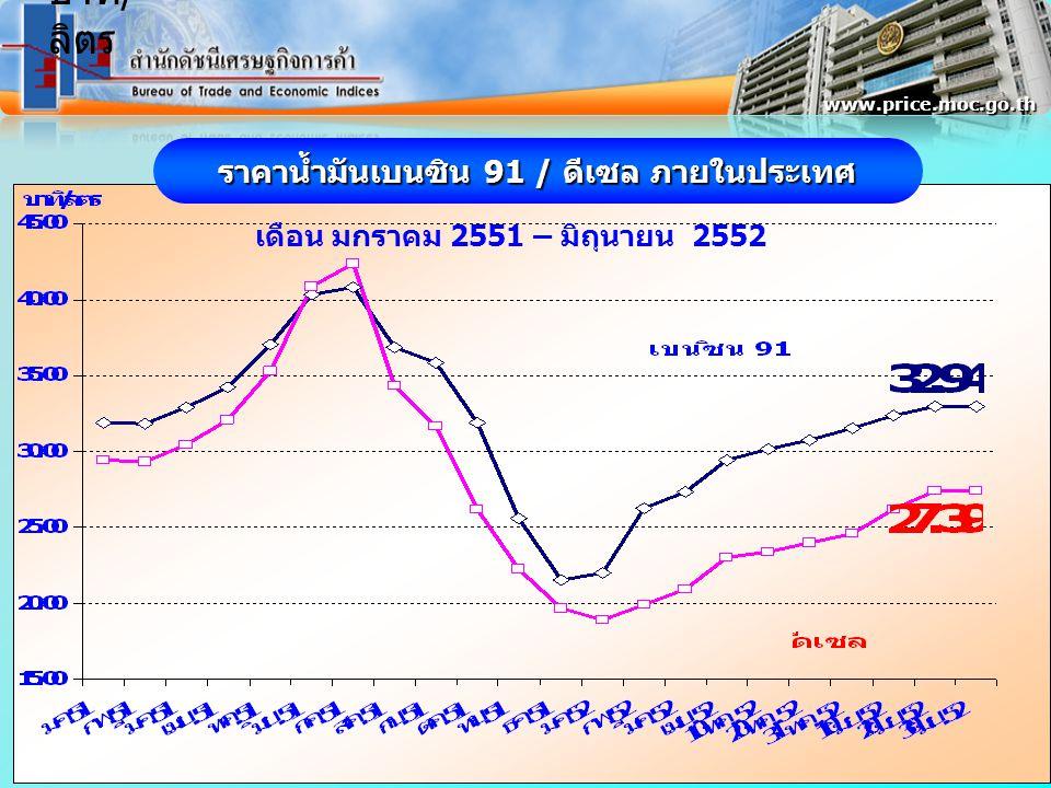 ราคาน้ำมันเบนซิน 91 / ดีเซล ภายในประเทศ เดือน มกราคม 2551 – มิถุนายน 2552 www.price.moc.go.th บาท / ลิตร