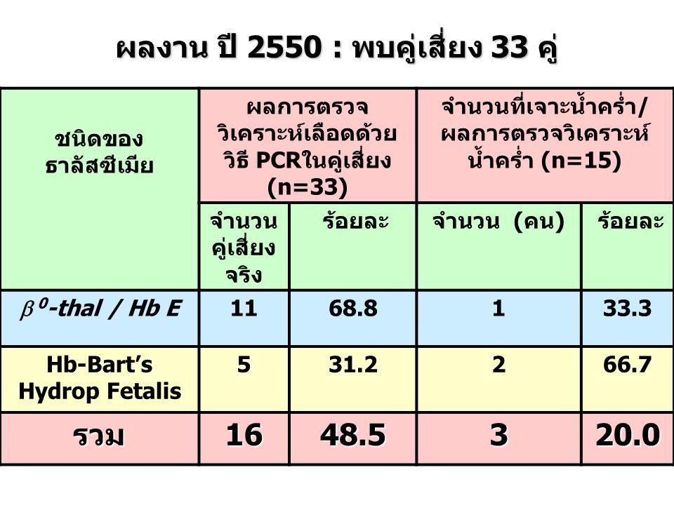 ชนิดของ ธาลัสซีเมีย ผลการตรวจ วิเคราะห์เลือดด้วย วิธี PCRในคู่เสี่ยง (n=33) จำนวนที่เจาะน้ำคร่ำ/ ผลการตรวจวิเคราะห์ น้ำคร่ำ (n=15) จำนวน คู่เสี่ยง จริง ร้อยละจำนวน (คน) ร้อยละ  0 -thal / Hb E 1168.8133.3 Hb-Bart's Hydrop Fetalis 531.2266.7 รวม1648.5320.0 ผลงาน ปี 2550 : พบคู่เสี่ยง 33 คู่