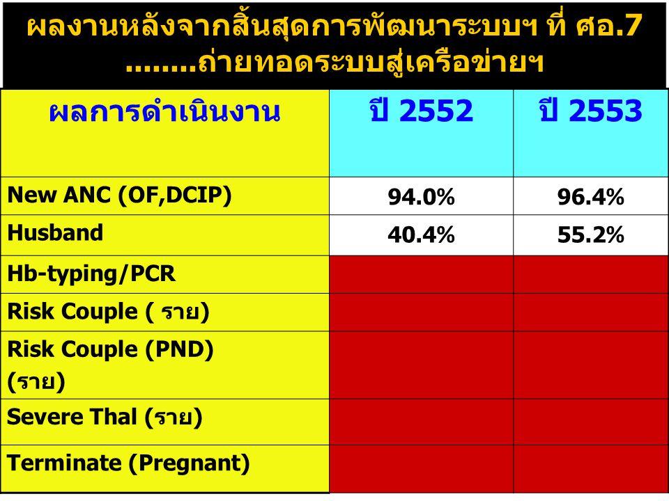 ผลงานหลังจากสิ้นสุดการพัฒนาระบบฯ ที่ ศอ.7........ถ่ายทอดระบบสู่เครือข่ายฯ ผลการดำเนินงานปี 2552ปี 2553 New ANC (OF,DCIP) 94.0 % 96.4 % Husband 40.4 % 55.2 % Hb-typing/PCR Risk Couple ( ราย) Risk Couple (PND) (ราย) Severe Thal (ราย) Terminate (Pregnant)