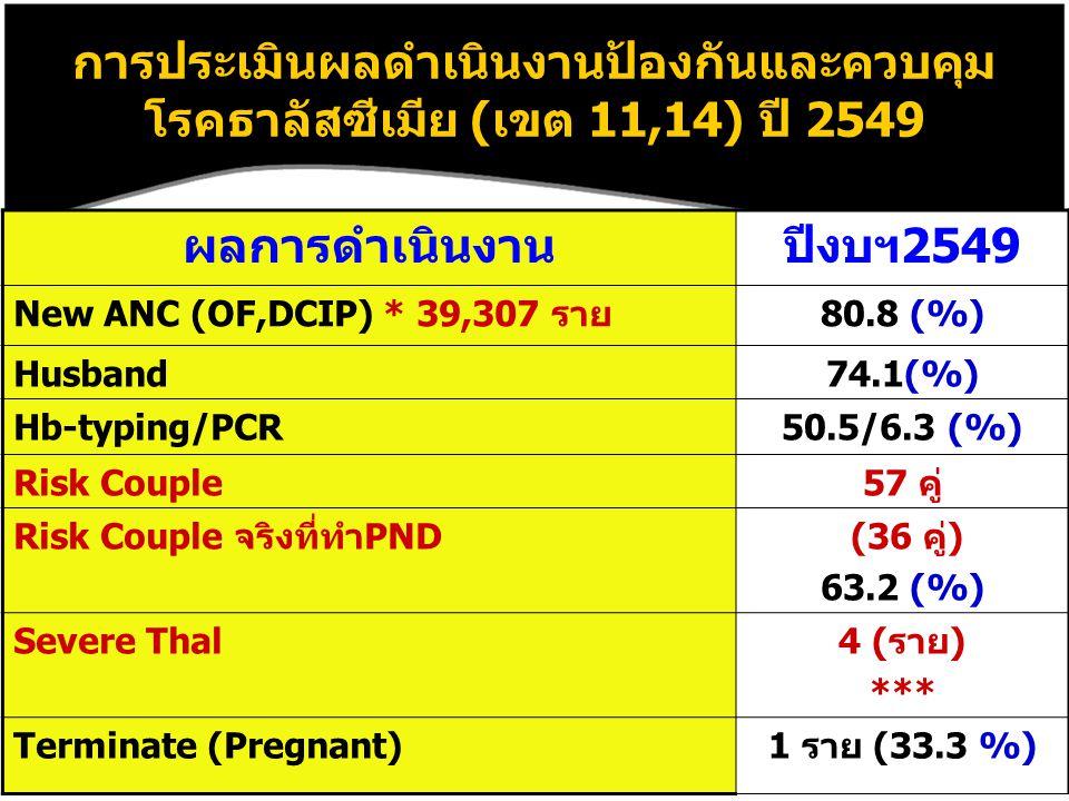 การประเมินผลดำเนินงานป้องกันและควบคุม โรคธาลัสซีเมีย (เขต 11,14) ปี 2549 ผลการดำเนินงานปีงบฯ2549 New ANC (OF,DCIP) * 39,307 ราย80.8 (%) Husband74.1(%) Hb-typing/PCR50.5/6.3 (%) Risk Couple57 คู่ Risk Couple จริงที่ทำPND (36 คู่) 63.2 (%) Severe Thal4 (ราย) *** Terminate (Pregnant)1 ราย (33.3 %)