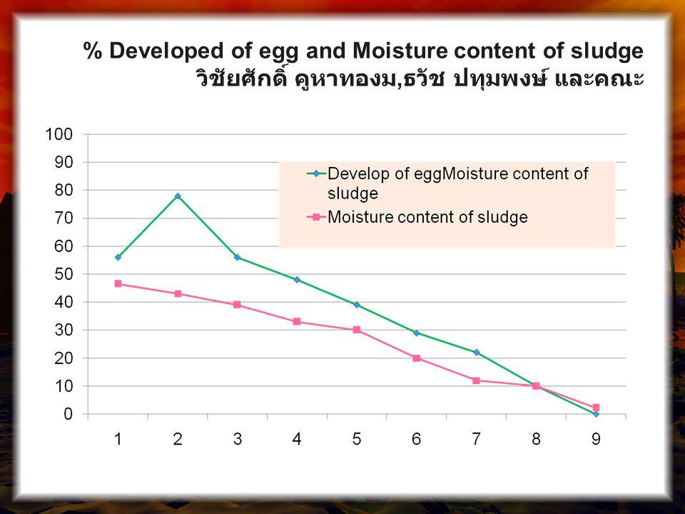 % Developed of egg and Moisture content of sludge วิชัยศักดิ์ คูหาทองม, ธวัช ปทุมพงษ์ และคณะ