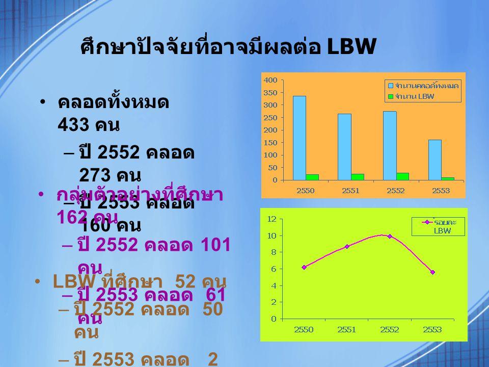 ศึกษาปัจจัยที่อาจมีผลต่อ LBW คลอดทั้งหมด 433 คน – ปี 2552 คลอด 273 คน – ปี 2553 คลอด 160 คน กลุ่มตัวอย่างที่ศึกษา 162 คน – ปี 2552 คลอด 101 คน – ปี 2553 คลอด 61 คน LBW ที่ศึกษา 52 คน – ปี 2552 คลอด 50 คน – ปี 2553 คลอด 2 คน