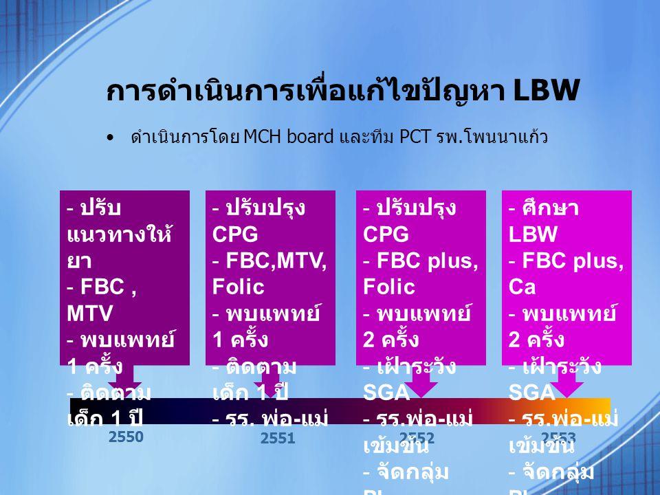 การดำเนินการเพื่อแก้ไขปัญหา LBW ดำเนินการโดย MCH board และทีม PCT รพ.โพนนาแก้ว 2550 255125522553 - ปรับ แนวทางให้ ยา - FBC, MTV - พบแพทย์ 1 ครั้ง - ติดตาม เด็ก 1 ปี - ป- ปรับปรุง CPG - F- FBC,MTV, Folic - พ- พบแพทย์ 1 ครั้ง - ต- ติดตาม เด็ก 1 ปี - ร- รร.