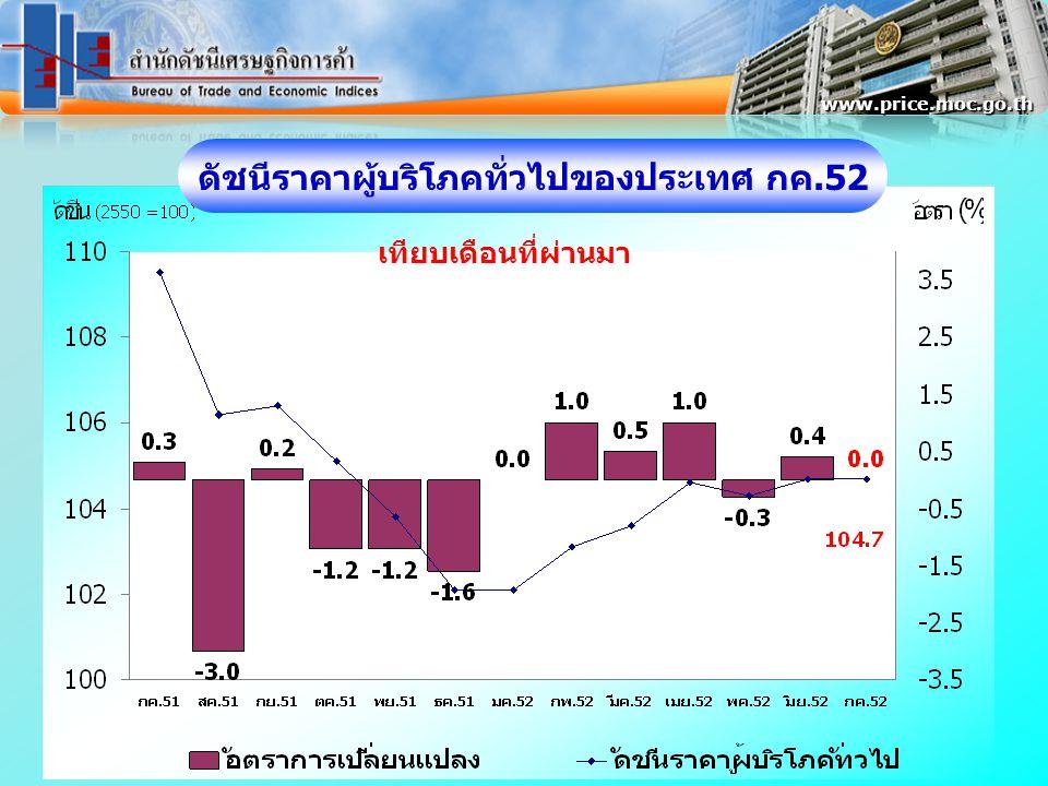 ดัชนีราคาผู้บริโภคทั่วไปของประเทศ กค.52 www.price.moc.go.th เทียบเดือนที่ผ่านมา