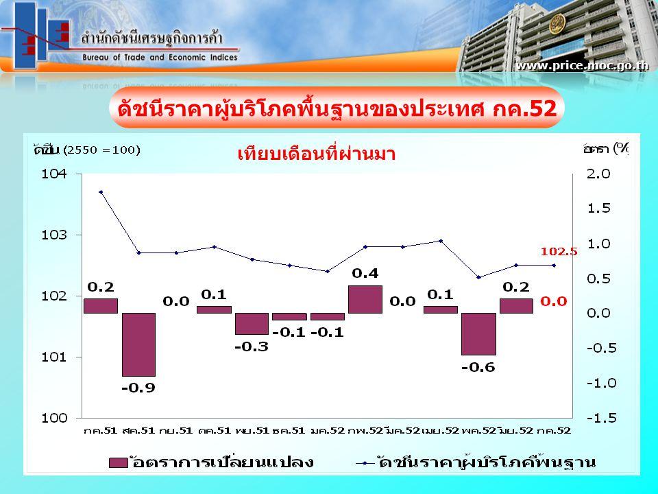 www.price.moc.go.th ดัชนีราคาผู้บริโภคพื้นฐานของประเทศ กค.52 เทียบเดือนที่ผ่านมา