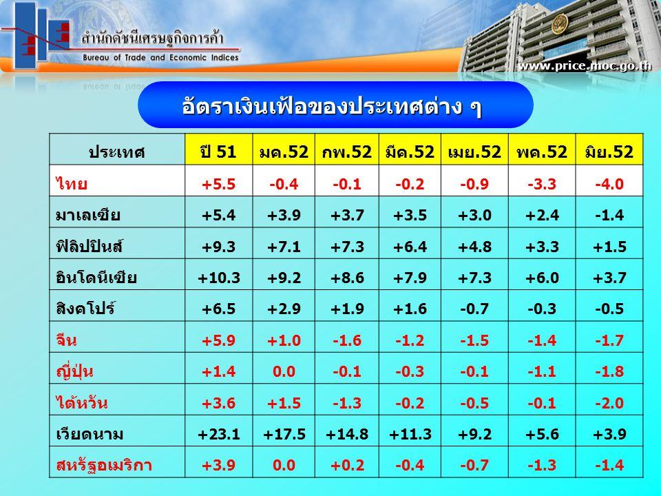 ประเทศปี 51มค.52กพ.52มีค.52เมย.52พค.52มิย.52 ไทย +5.5-0.4-0.1-0.2-0.9-3.3-4.0 มาเลเซีย +5.4+3.9+3.7+3.5+3.0+2.4-1.4 ฟิลิปปินส์ +9.3+7.1+7.3+6.4+4.8+3.3+1.5 อินโดนีเซีย +10.3+9.2+8.6+7.9+7.3+6.0+3.7 สิงคโปร์ +6.5+2.9+1.9+1.6-0.7-0.3-0.5 จีน +5.9+1.0-1.6-1.2-1.5-1.4-1.7 ญี่ปุ่น +1.40.0-0.1-0.3-0.1-1.1-1.8 ไต้หวัน +3.6+1.5-1.3-0.2-0.5-0.1-2.0 เวียดนาม +23.1+17.5+14.8+11.3+9.2+5.6+3.9 สหรัฐอเมริกา +3.90.0+0.2-0.4-0.7-1.3-1.4 อัตราเงินเฟ้อของประเทศต่าง ๆ www.price.moc.go.th