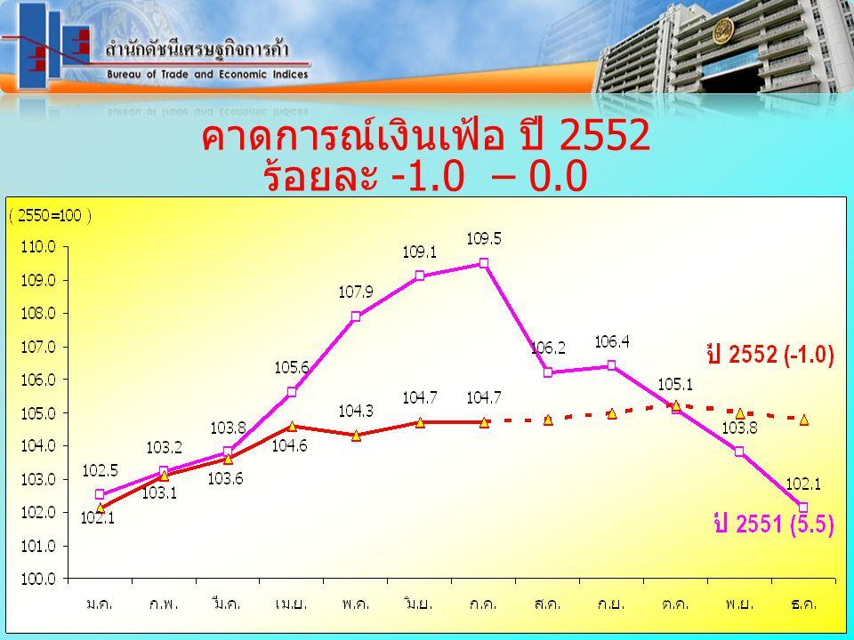 คาดการณ์เงินเฟ้อ ปี 2552 ร้อยละ -1.0 – 0.0