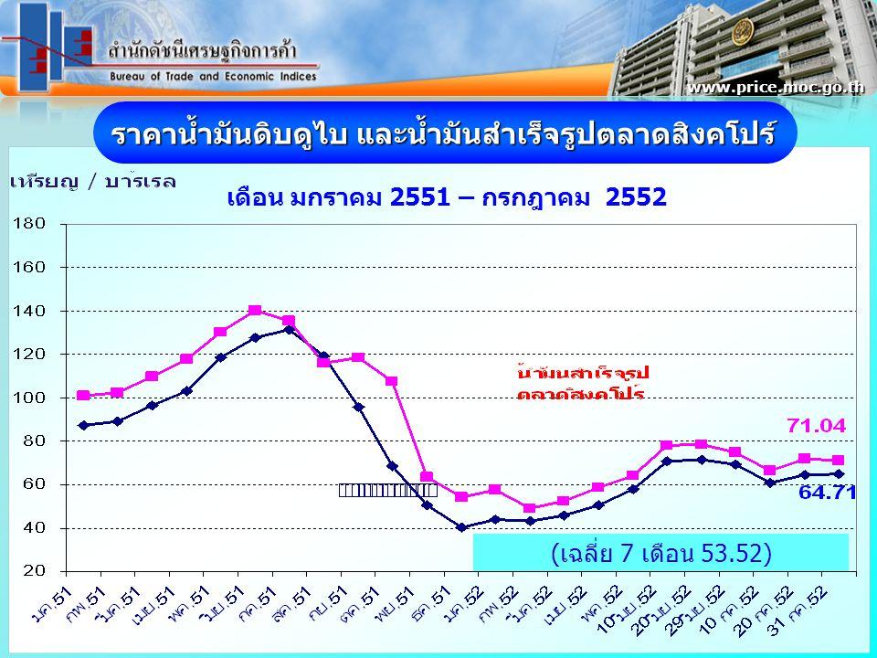 ราคาน้ำมันดิบดูไบ และน้ำมันสำเร็จรูปตลาดสิงคโปร์ เดือน มกราคม 2551 – กรกฎาคม 2552 www.price.moc.go.th (เฉลี่ย 7 เดือน 53.52)
