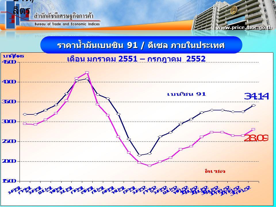 ราคาน้ำมันเบนซิน 91 / ดีเซล ภายในประเทศ เดือน มกราคม 2551 – กรกฎาคม 2552 www.price.moc.go.th บาท / ลิตร