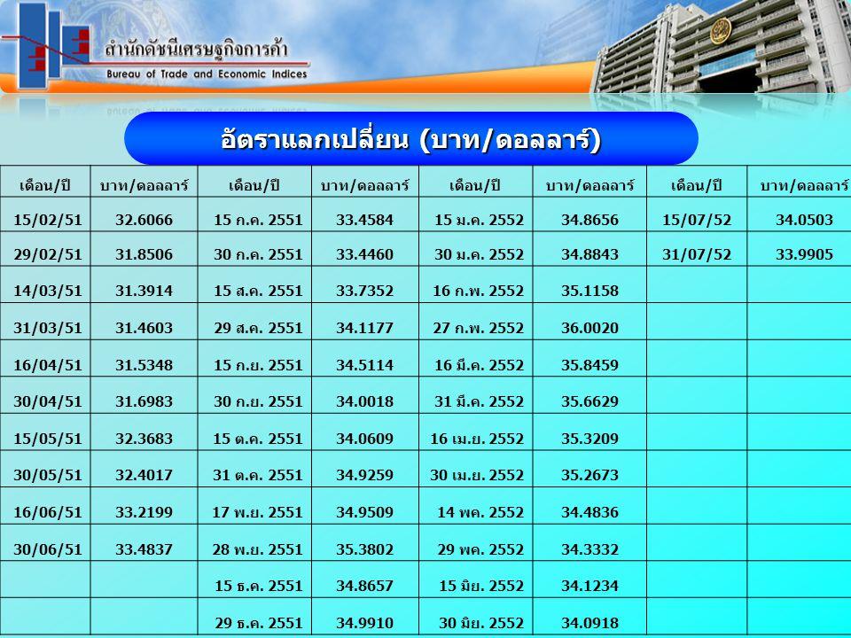 เดือน/ปีบาท/ดอลลาร์เดือน/ปีบาท/ดอลลาร์เดือน/ปีบาท/ดอลลาร์เดือน/ปีบาท/ดอลลาร์ 15/02/5132.606615 ก.ค.