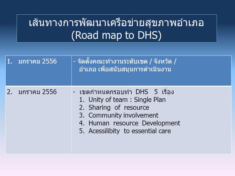 เส้นทางการพัฒนาเครือข่ายสุขภาพอำเภอ (Road map to DHS) 1. มกราคม 2556- จัดตั้งคณะทำงานระดับเขต / จังหวัด / อำเภอ เพื่อสนับสนุนการดำเนินงาน 2. มกราคม 25