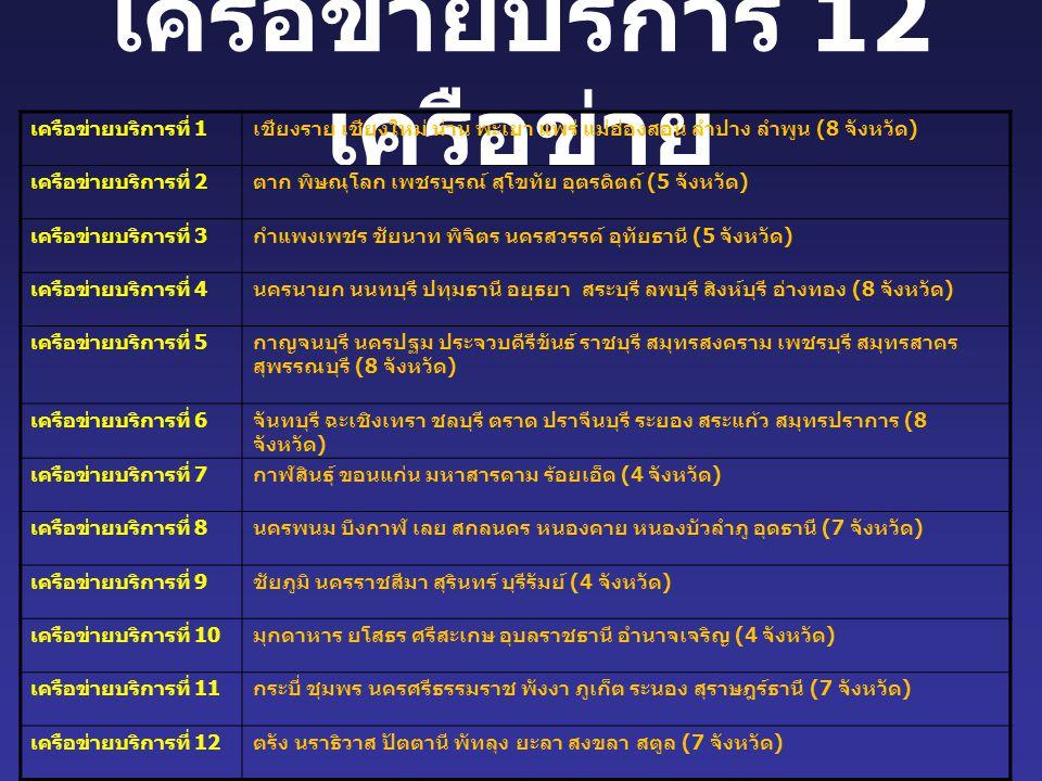 เครือข่ายบริการ 12 เครือข่าย เครือข่ายบริการที่ 1 เชียงราย เชียงใหม่ น่าน พะเยา แพร่ แม่ฮ่องสอน ลำปาง ลำพูน (8 จังหวัด ) เครือข่ายบริการที่ 2 ตาก พิษณ