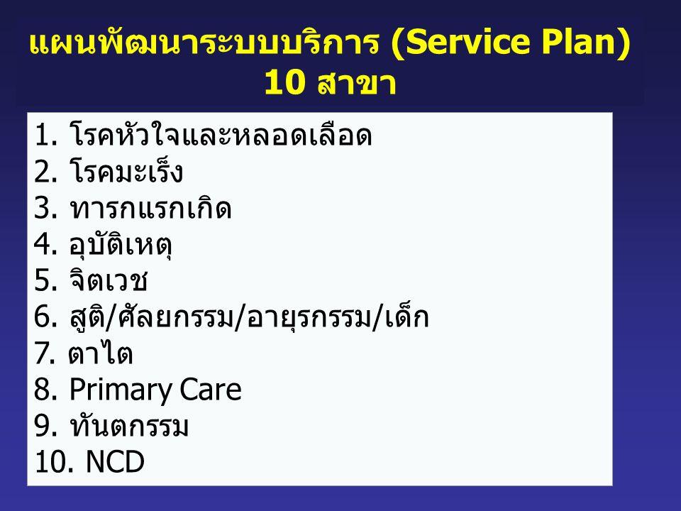 1. โรคหัวใจและหลอดเลือด 2. โรคมะเร็ง 3. ทารกแรกเกิด 4. อุบัติเหตุ 5. จิตเวช 6. สูติ/ศัลยกรรม/อายุรกรรม/เด็ก 7. ตาไต 8. Primary Care 9. ทันตกรรม 10. NC