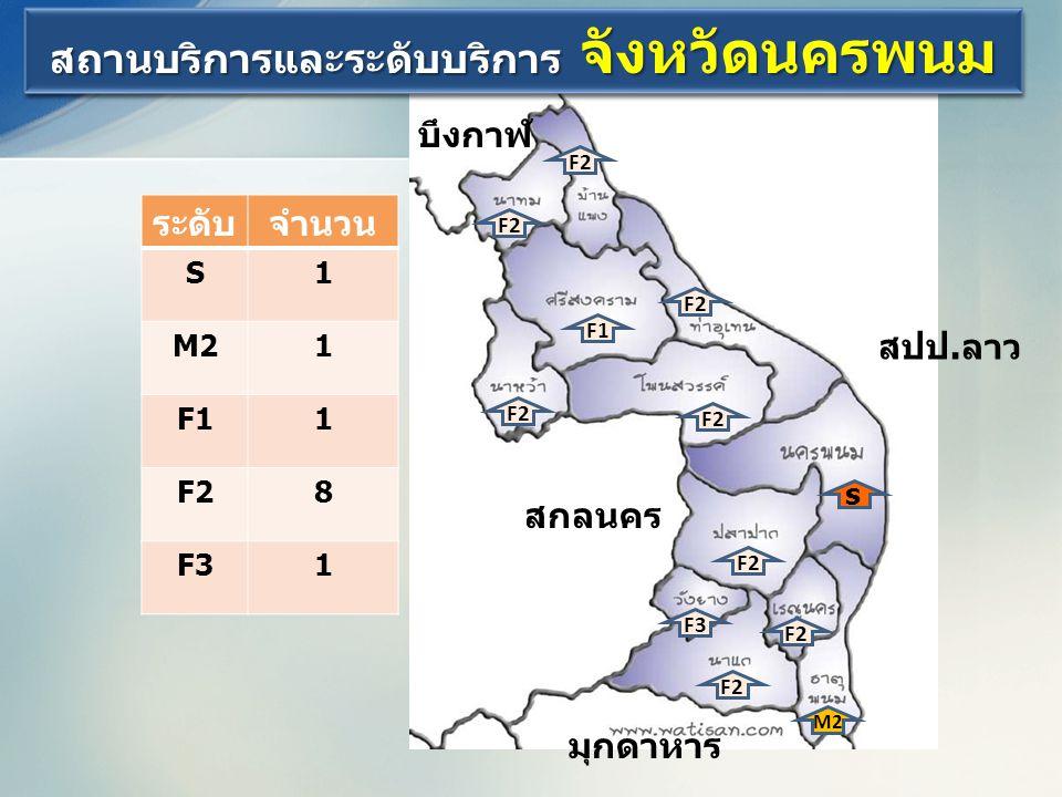 สถานบริการและระดับบริการ จังหวัดนครพนม  ก  นค  บ  งก   กด   ปป  s M2 F1 F3 F2 ระดับจำนวน S1 M21 F11 F28 F31