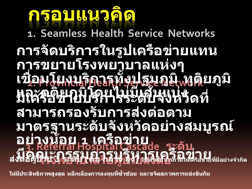 เครือข่าย บริการปฐม ภูมิ เครือข่าย บริการทุติย ภูมิ รพช.