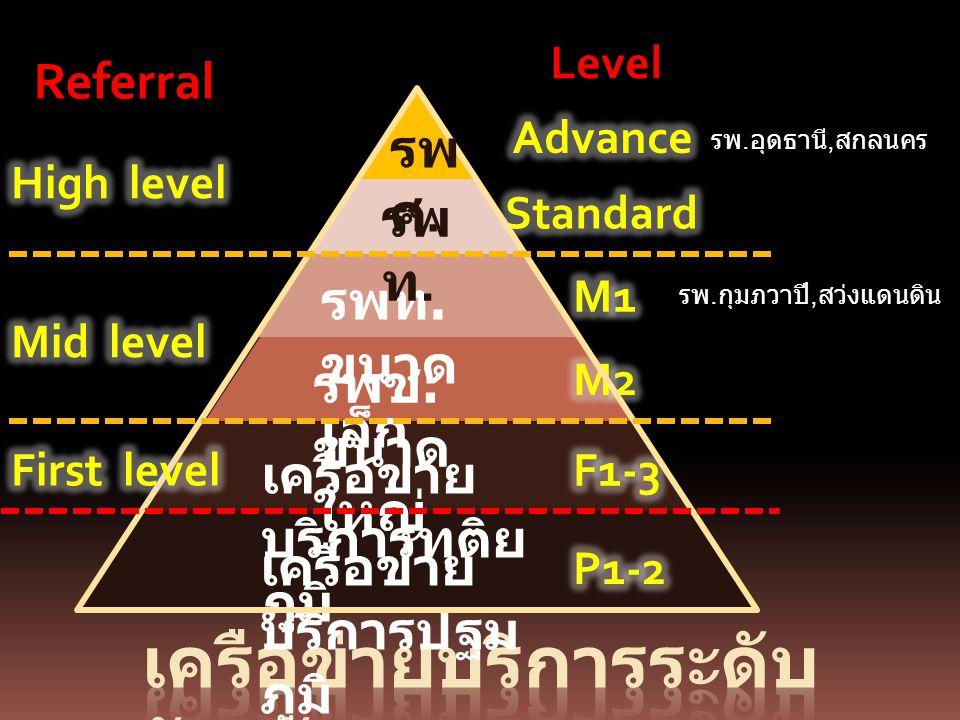เครือข่าย บริการปฐม ภูมิ เครือข่าย บริการทุติย ภูมิ รพช. ขนาด ใหญ่ รพท. ขนาด เล็ก รพ ท. รพ ศ. Level Referral รพ. อุดธานี, สกลนคร รพ. กุมภวาปี, สว่งแดน