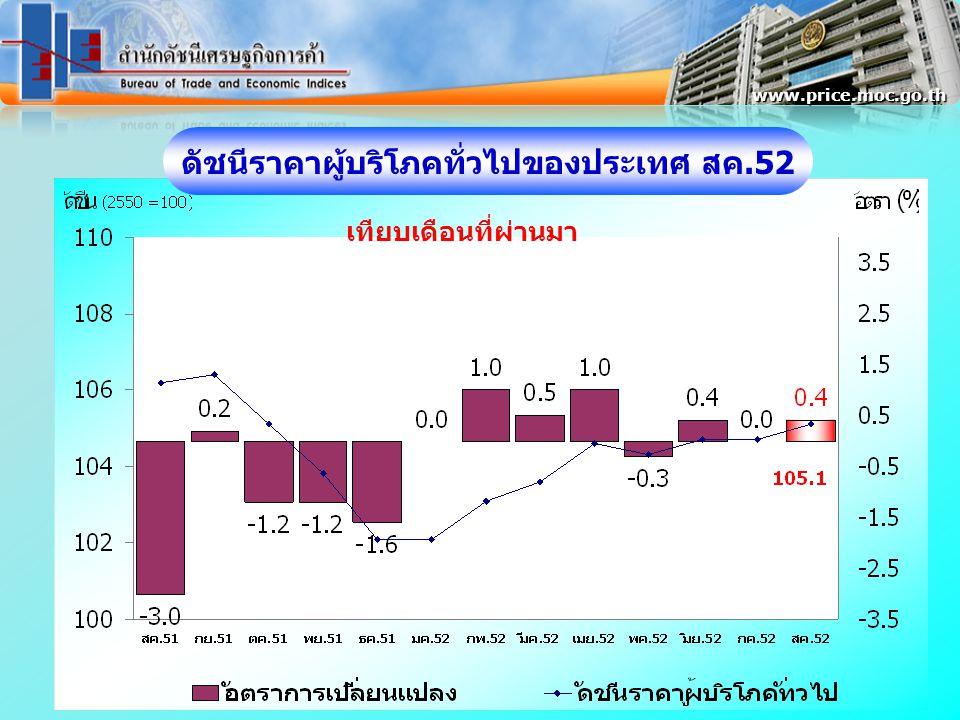 ดัชนีราคาผู้บริโภคทั่วไปของประเทศ สค.52 www.price.moc.go.th เทียบเดือนที่ผ่านมา