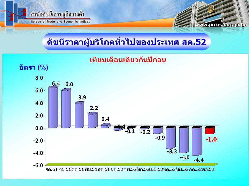 อัตรา (%) www.price.moc.go.th ดัชนีราคาผู้บริโภคทั่วไปของประเทศ สค.52 เทียบเดือนเดียวกันปีก่อน