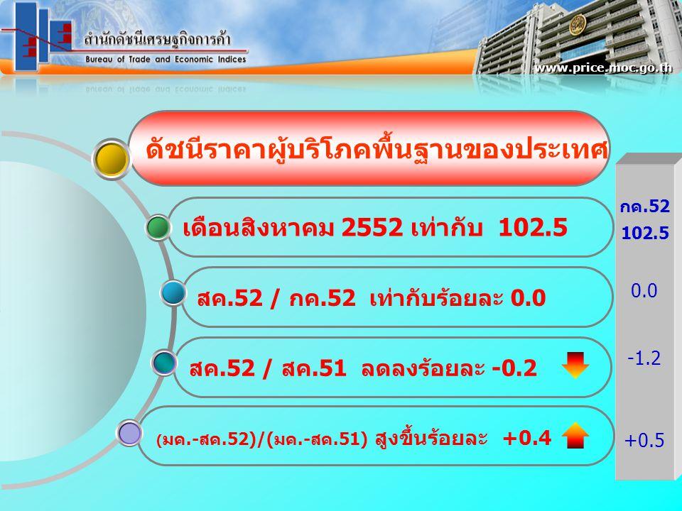 ดัชนีราคาผู้บริโภคพื้นฐานของประเทศ เดือนสิงหาคม 2552 เท่ากับ 102.5 สค.52 / กค.52 เท่ากับร้อยละ 0.0 สค.52 / สค.51 ลดลงร้อยละ -0.2 www.price.moc.go.th ( มค.-สค.52)/(มค.-สค.51) สูงขึ้นร้อยละ +0.4 กค.52 102.5 0.0 -1.2 +0.5