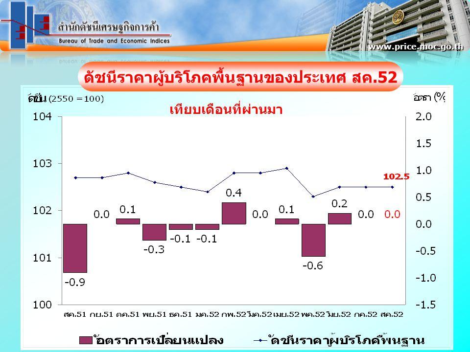 www.price.moc.go.th ดัชนีราคาผู้บริโภคพื้นฐานของประเทศ สค.52 เทียบเดือนที่ผ่านมา