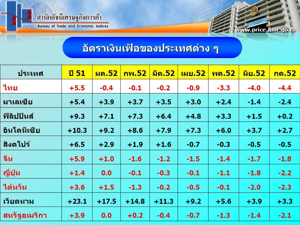 ประเทศปี 51มค.52กพ.52มีค.52เมย.52พค.52มิย.52กค.52 ไทย +5.5-0.4-0.1-0.2-0.9-3.3-4.0-4.4 มาเลเซีย +5.4+3.9+3.7+3.5+3.0+2.4-1.4-2.4 ฟิลิปปินส์ +9.3+7.1+7.3+6.4+4.8+3.3+1.5+0.2 อินโดนีเซีย +10.3+9.2+8.6+7.9+7.3+6.0+3.7+2.7 สิงคโปร์ +6.5+2.9+1.9+1.6-0.7-0.3-0.5 จีน +5.9+1.0-1.6-1.2-1.5-1.4-1.7-1.8 ญี่ปุ่น +1.40.0-0.1-0.3-0.1-1.1-1.8-2.2 ไต้หวัน +3.6+1.5-1.3-0.2-0.5-0.1-2.0-2.3 เวียดนาม +23.1+17.5+14.8+11.3+9.2+5.6+3.9+3.3 สหรัฐอเมริกา +3.90.0+0.2-0.4-0.7-1.3-1.4-2.1 อัตราเงินเฟ้อของประเทศต่าง ๆ www.price.moc.go.th