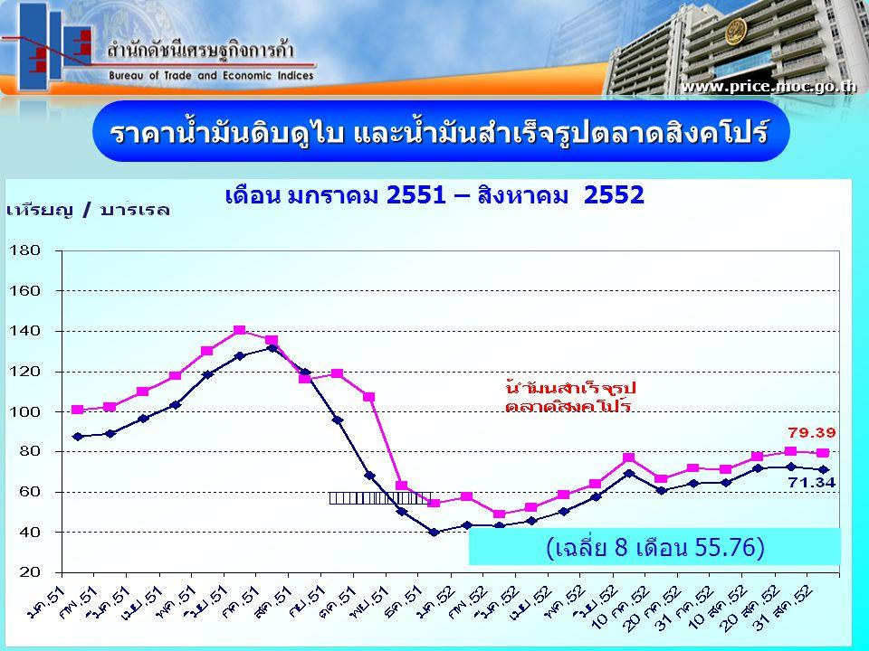 ราคาน้ำมันดิบดูไบ และน้ำมันสำเร็จรูปตลาดสิงคโปร์ เดือน มกราคม 2551 – สิงหาคม 2552 www.price.moc.go.th (เฉลี่ย 8 เดือน 55.76)