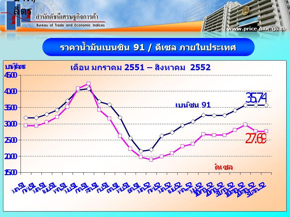 ราคาน้ำมันเบนซิน 91 / ดีเซล ภายในประเทศ เดือน มกราคม 2551 – สิงหาคม 2552 www.price.moc.go.th บาท / ลิตร