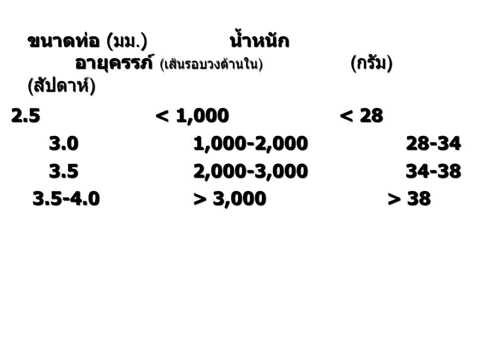 ขนาดท่อ (มม.) น้ำหนัก อายุครรภ์ (เส้นรอบวงด้านใน) ( กรัม ) ( สัปดาห์ ) 2.5 < 1,000 < 28 2.5 < 1,000 < 28 3.0 1,000-2,000 28-34 3.0 1,000-2,000 28-34 3.5 2,000-3,000 34-38 3.5 2,000-3,000 34-38 3.5-4.0 > 3,000 > 38 3.5-4.0 > 3,000 > 38